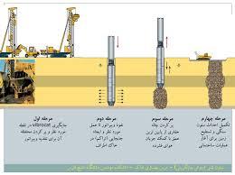پاورپوینت بهسازی خاک در 68 اسلاید کاربردی و کاملا قابل ویرایش